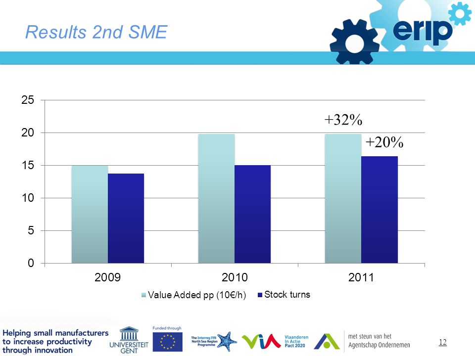 Titelstijl van model bewerken Results 2nd SME +32% +20% 12