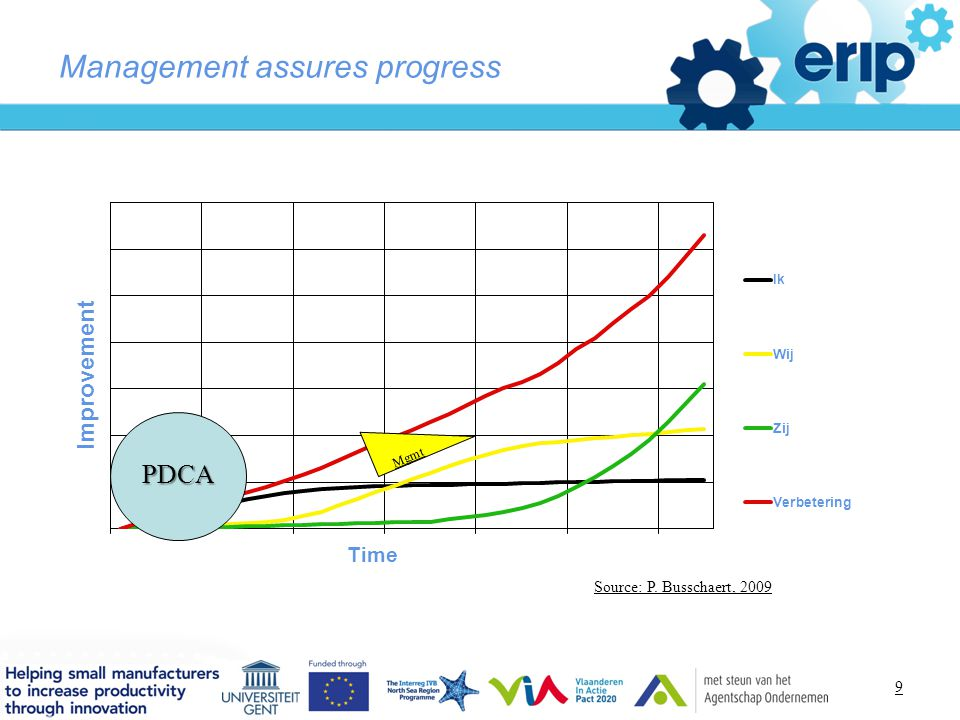 Management assures progress Source: P. Busschaert, 2009 PDCA Mgmt 9