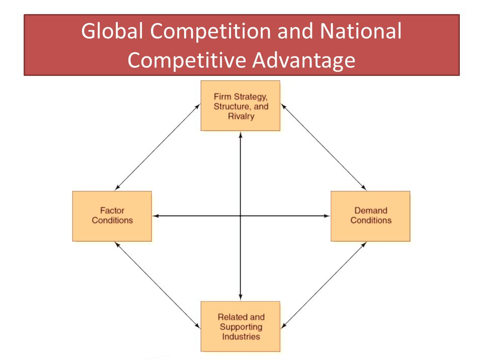 Copyright 2013, Pearson Education 16-56 Global Competition and National Competitive Advantage