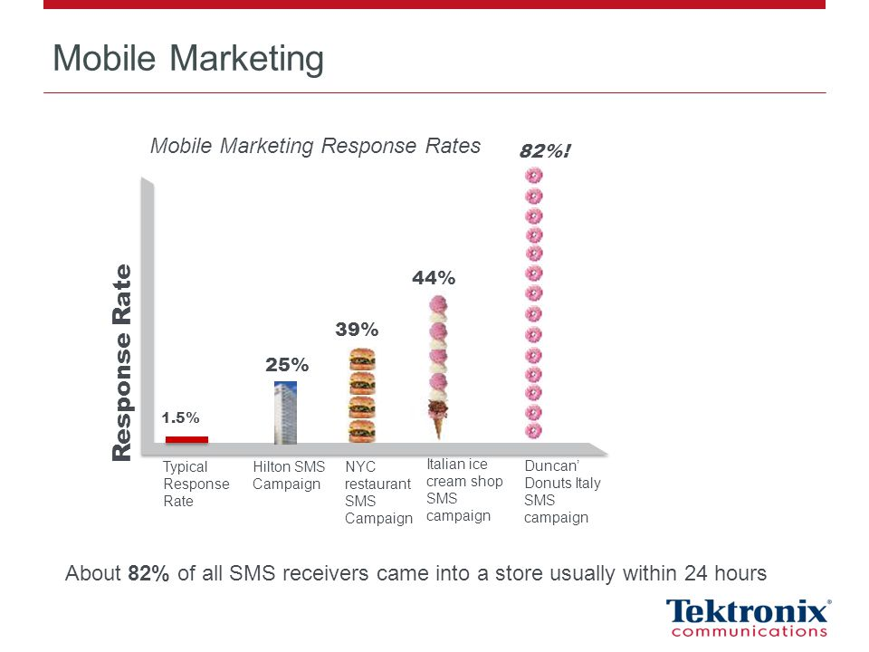 Mobile Marketing 1.5% Response Rate 25% 39% 44% Typical Response Rate Hilton SMS Campaign NYC restaurant SMS Campaign Italian ice cream shop SMS campaign Duncan Donuts Italy SMS campaign Mobile Marketing Response Rates 82%.