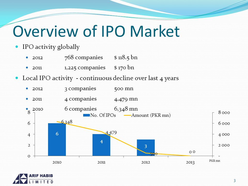 Overview of IPO Market IPO activity globally 2012768 companies$ 118.5 bn 20111,225 companies$ 170 bn Local IPO activity - continuous decline over last 4 years 20123 companies500 mn 20114 companies4,479 mn 20106 companies6,348 mn 3