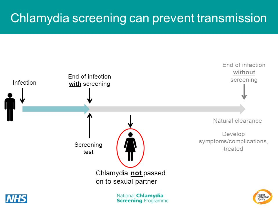 Chlamydia screening can prevent transmission End of infection with screening Screening test Natural clearance End of infection without screening Infec