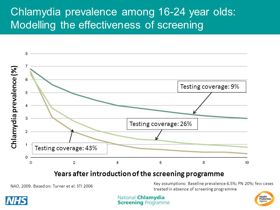 Chlamydia prevalence among 16-24 year olds: Modelling the effectiveness of screening NAO, 2009. Based on: Turner et al. STI 2006 Key assumptions: Base