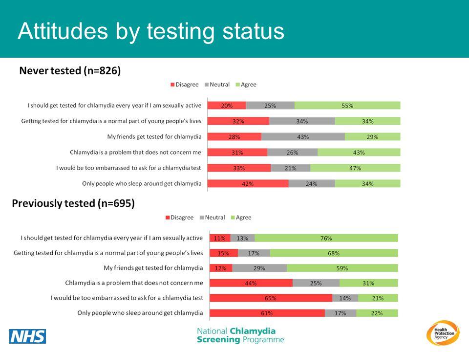 Attitudes by testing status