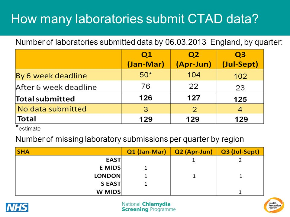 How many laboratories submit CTAD data? Number of laboratories submitted data by 06.03.2013 England, by quarter: * estimate Number of missing laborato
