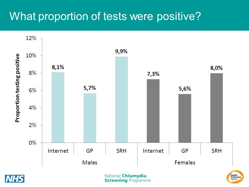 What proportion of tests were positive?