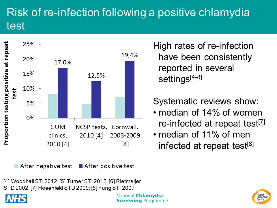 High rates of re-infection have been consistently reported in several settings [4-8] Systematic reviews show: median of 14% of women re-infected at re