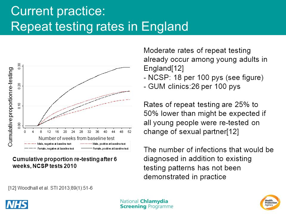 Current practice: Repeat testing rates in England Moderate rates of repeat testing already occur among young adults in England[12] - NCSP: 18 per 100