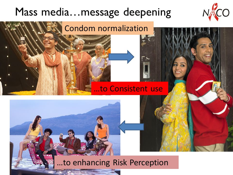 Mass media…message deepening …to enhancing Risk Perception …to Consistent use Condom normalization