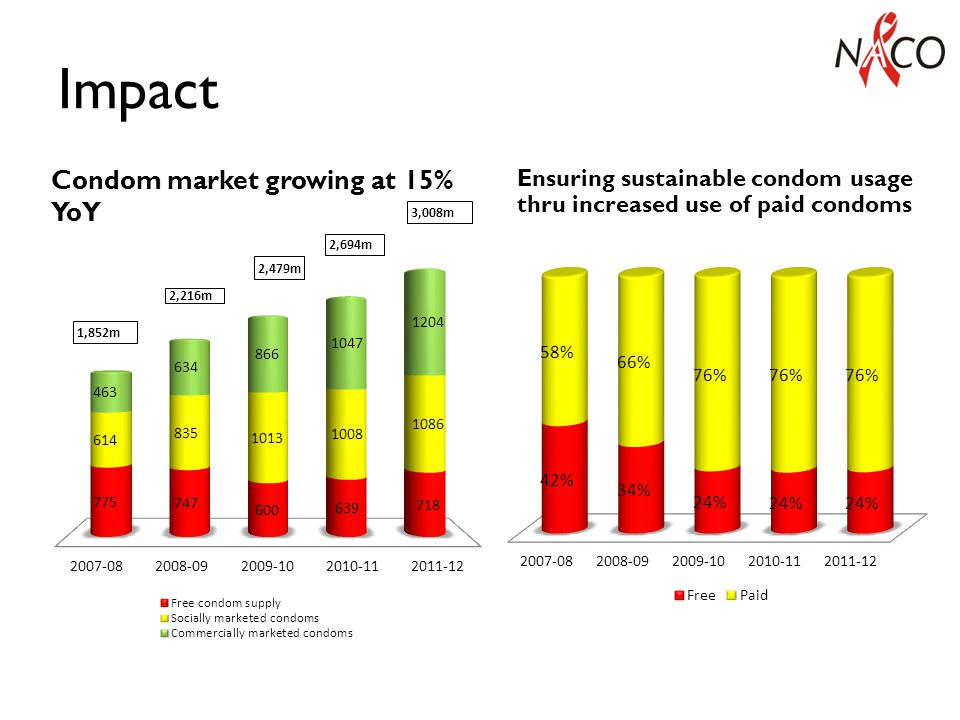 Impact Condom market growing at 15% YoY Ensuring sustainable condom usage thru increased use of paid condoms