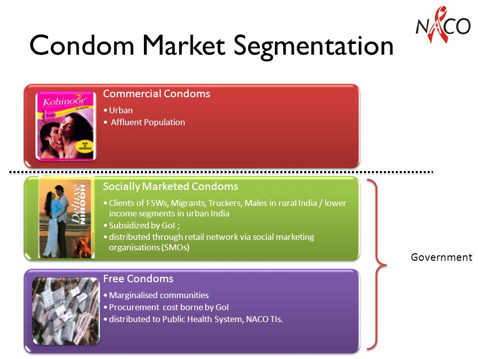 Targeted Condom Promotion Availability and Accessibility: Expanding social marketing programs in the high priority (HP/HF) districts to ensure availability of subsidized condoms to consumers who cannot afford market priced (commercial) condoms Focused on increasing demand for condoms among high risk, bridge and general population Increasing consumer usage of paid condoms to ensure sustainability