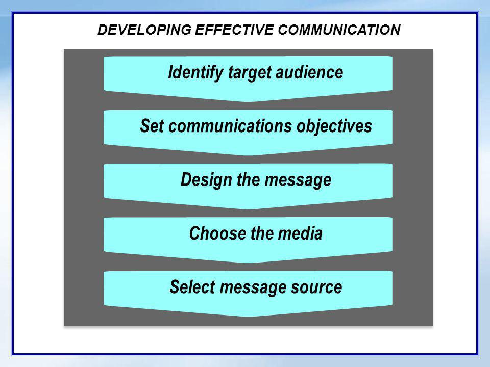 DEVELOPING EFFECTIVE COMMUNICATION Identify target audienceSet communications objectivesDesign the messageChoose the mediaSelect message source