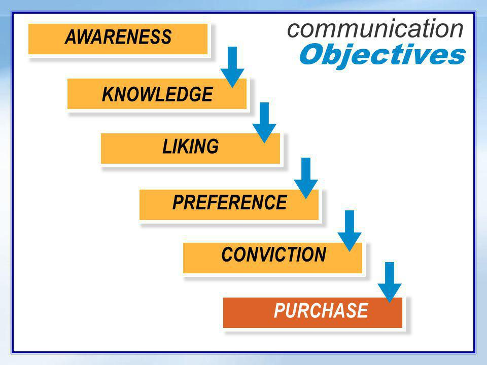 communication Objectives AWARENESS KNOWLEDGE LIKING PREFERENCE CONVICTION PURCHASE