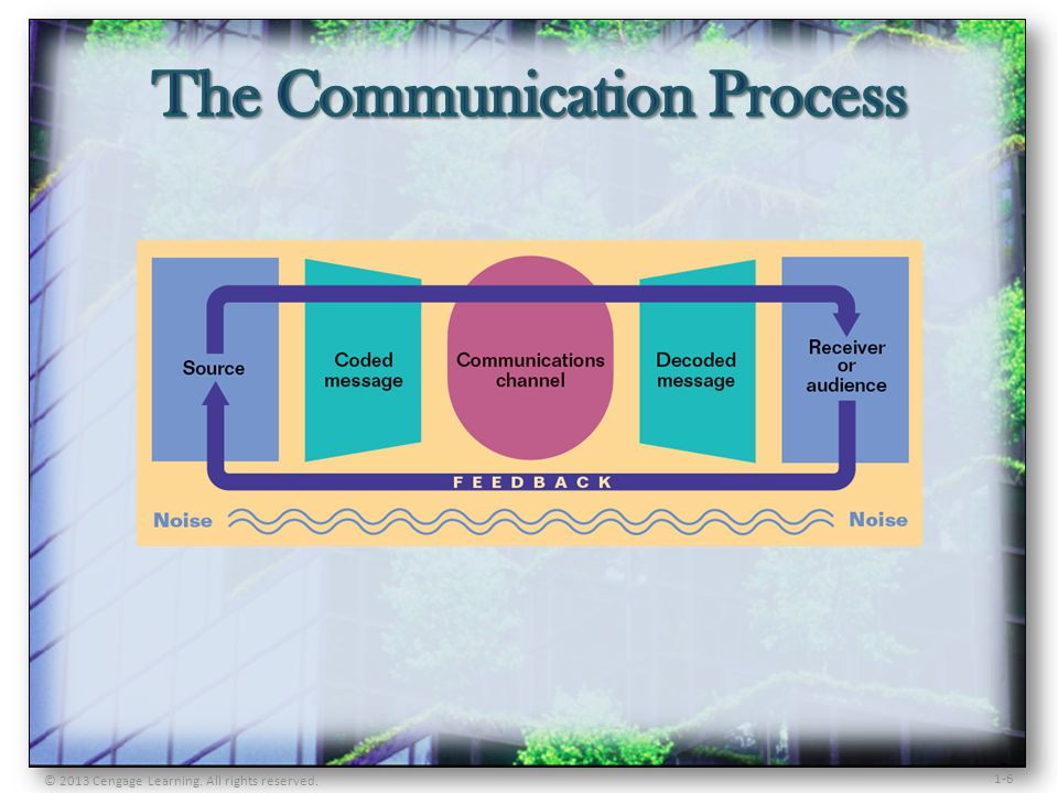 1-7 Communications channel: The medium of transmission that carries the coded message from the source to the receiver/audience Decoding process: Converting signs and symbols into concepts and ideas Noise: Anything that reduces a communications clarity and accuracy Feedback: Receivers response to a decoded message Channel capacity: The limit on the volume of information a channel can handle effectively; determined by the least efficient component of the communication process © 2013 Cengage Learning.
