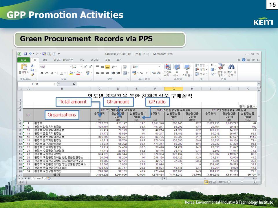 Green Procurement Records via PPS Organizations Total amountGP amountGP ratio GPP Promotion Activities 15