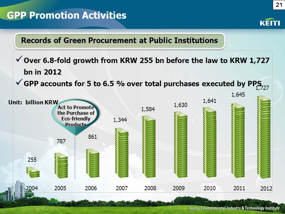 Over 6.8-fold growth from KRW 255 bn before the law to KRW 1,727 bn in 2012 GPP accounts for 5 to 6.5 % over total purchases executed by PPS Records of Green Procurement at Public Institutions 255 2004 787 2005 861 2006 1,344 2007 1,584 2008 1,630 2009 1,641 2010 Unit: billion KRW 2011 1,645 Act to Promote the Purchase of Eco-friendly Products 1,727 2012 GPP Promotion Activities 21