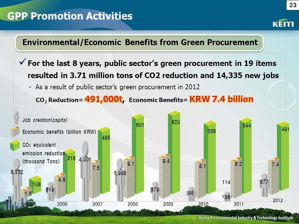 Environmental/Economic Benefits from Green Procurement 2005 20062007200820092010 1.6 4.8 7.5 9.1 9.4 8.1 108 316 495 601 620 538 CO 2 equivalent emiss