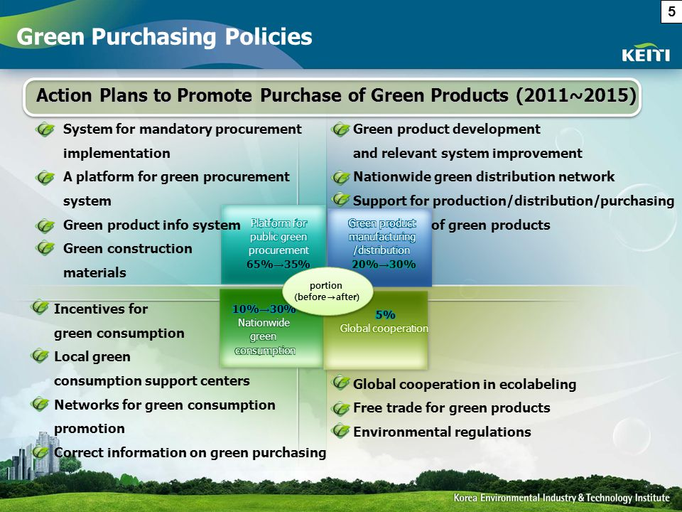 Action Plans to Promote Purchase of Green Products (2011~2015) Action Plans to Promote Purchase of Green Products (2011~2015) Incentives for green con