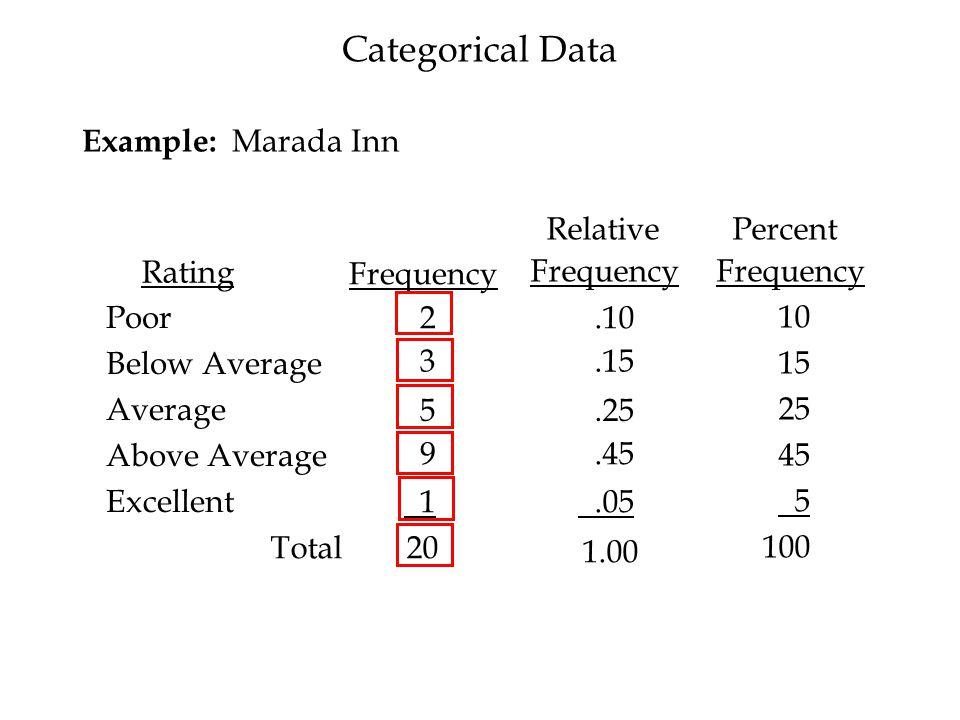 A Negative Relationship x y Q BigMacs P BigMacs 0.50 21 5.00 2 Summarizing Two variables