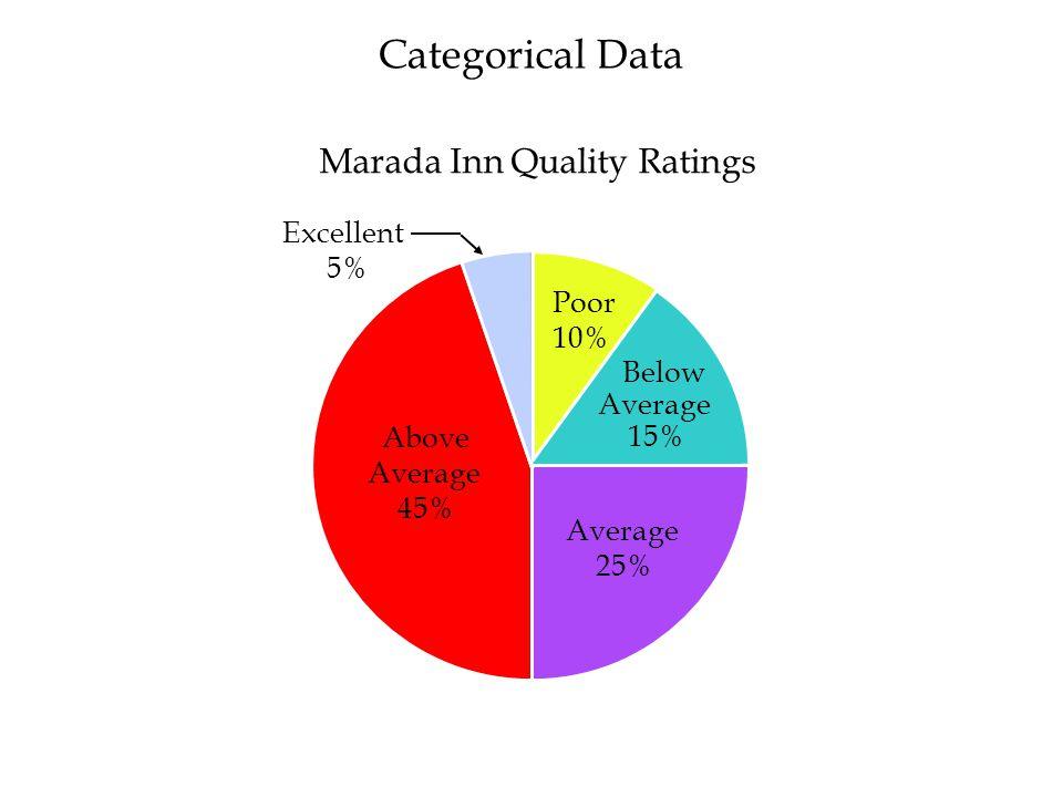 Parts Cost ($) 20 40 60 80 100 Cumulative Percent Frequency 50 60 70 80 90 100 110 ($90, 76%) Tune-up Parts Cost Example: Hudson Auto Repair ($50, 0%) ($60, 4%) ($70, 30%) ($80, 62%) ($100, 90%) ($110, 100%) Quantitative Data