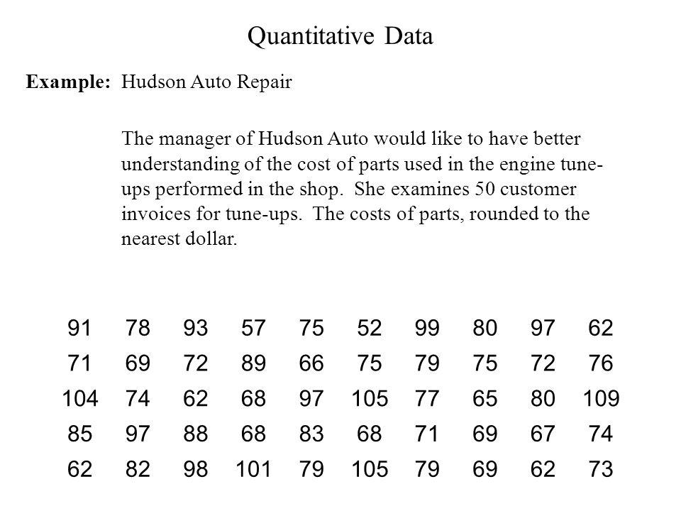 sorted 525762 65666768 69 71 72 73 74 75 76777879 80 82838588899193 97 9899101104105 109 minimum maximum Example: Hudson Auto Repair Quantitative Data