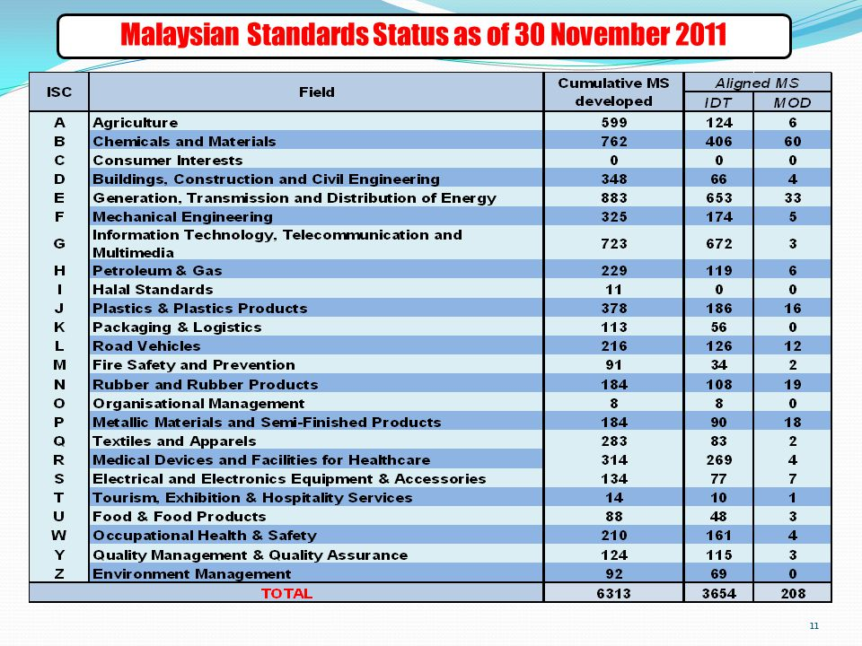 Malaysian Standards Status as of 30 November 2011 11