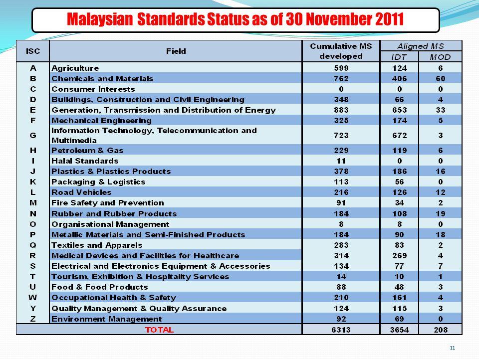 Malaysian Standards Status as of 30 November 2011 11