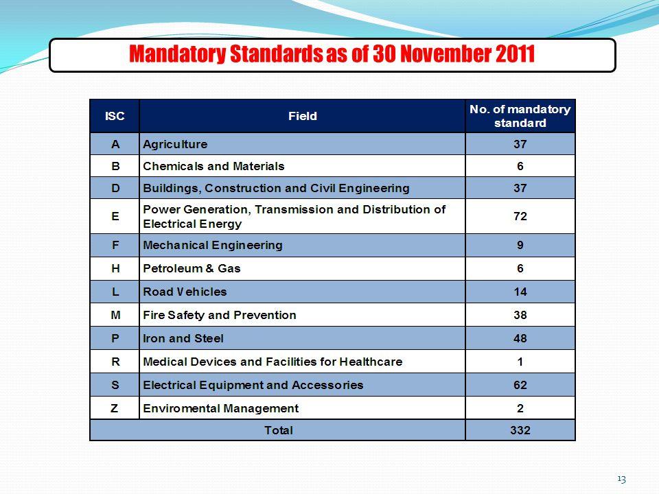 13 Mandatory Standards as of 30 November 2011