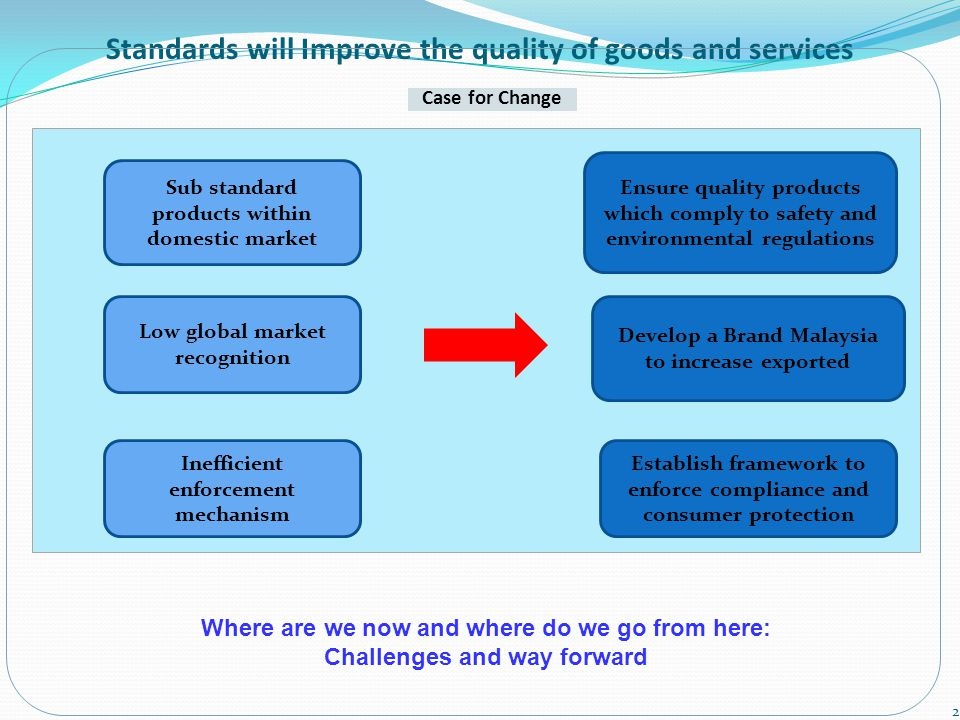 Case for Change Standards will Improve the quality of goods and services Ensure quality products which comply to safety and environmental regulations Develop a Brand Malaysia to increase exported Establish framework to enforce compliance and consumer protection Sub standard products within domestic market Low global market recognition Inefficient enforcement mechanism 2 Where are we now and where do we go from here: Challenges and way forward