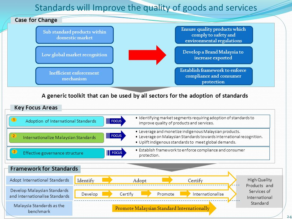 Case for Change Key Focus Areas FOCUS Identifying market segments requiring adoption of standards to improve quality of products and services. Leverag