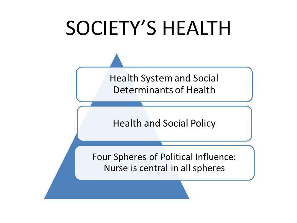 SOCIETYS HEALTH Health System and Social Determinants of Health Health and Social Policy Four Spheres of Political Influence: Nurse is central in all