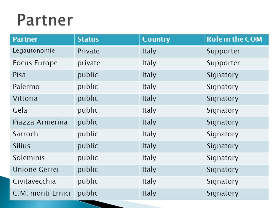 PartnerStatusCountryRole in the COM Legautonomie PrivateItalySupporter Focus EuropeprivateItalySupporter PisapublicItalySignatory PalermopublicItalySi