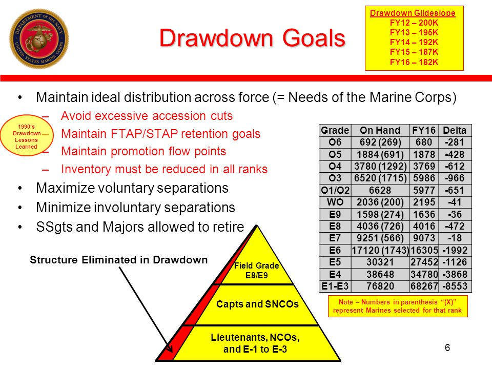 Drawdown Goals Maintain ideal distribution across force (= Needs of the Marine Corps) – Avoid excessive accession cuts – Maintain FTAP/STAP retention goals – Maintain promotion flow points – Inventory must be reduced in all ranks Maximize voluntary separations Minimize involuntary separations SSgts and Majors allowed to retire 6 Drawdown Glideslope FY12 – 200K FY13 – 195K FY14 – 192K FY15 – 187K FY16 – 182K 1990s Drawdown Lessons Learned Lieutenants, NCOs, and E-1 to E-3 Capts and SNCOs Field Grade E8/E9 Structure Eliminated in Drawdown GradeOn HandFY16Delta O6692 (269)680-281 O51884 (691)1878-428 O43780 (1292)3769-612 O36520 (1715)5986-966 O1/O266285977-651 WO2036 (200)2195-41 E91598 (274)1636-36 E84036 (726)4016-472 E79251 (566)9073-18 E617120 (1743)16305-1992 E53032127452-1126 E43864834780-3868 E1-E37682068267-8553 Note – Numbers in parenthesis (X) represent Marines selected for that rank