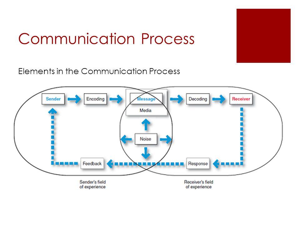 Integrated Marketing Communications New marketing communications model: 1.Changing consumers 2.Changing marketing strategies 3.Advancements in communi
