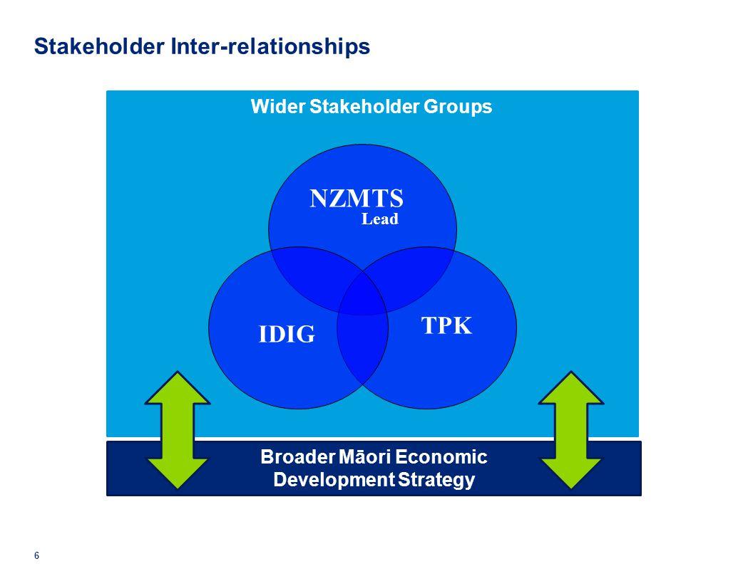 © 2011 Deloitte. A member of Deloitte Touche Tohmatsu Limited. Wider Stakeholder Groups 6 Stakeholder Inter-relationships Broader Māori Economic Devel