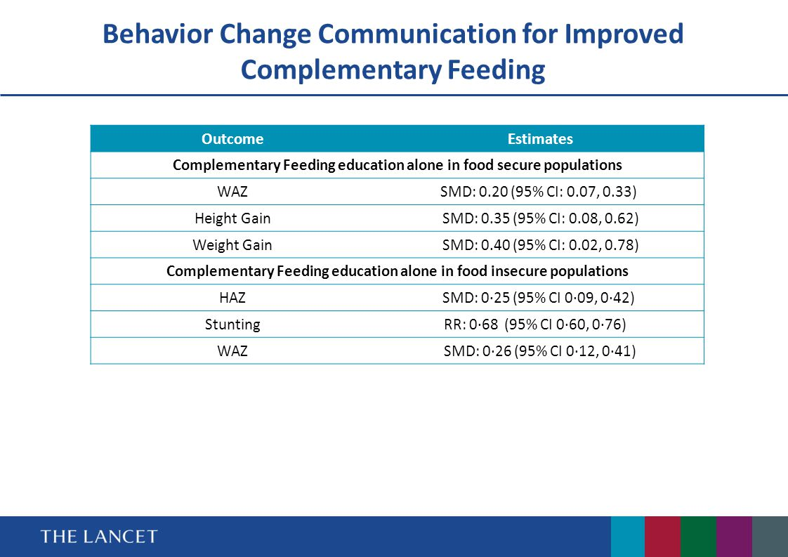 Behavior Change Communication for Improved Complementary Feeding Outcome Estimates Complementary Feeding education alone in food secure populations WA