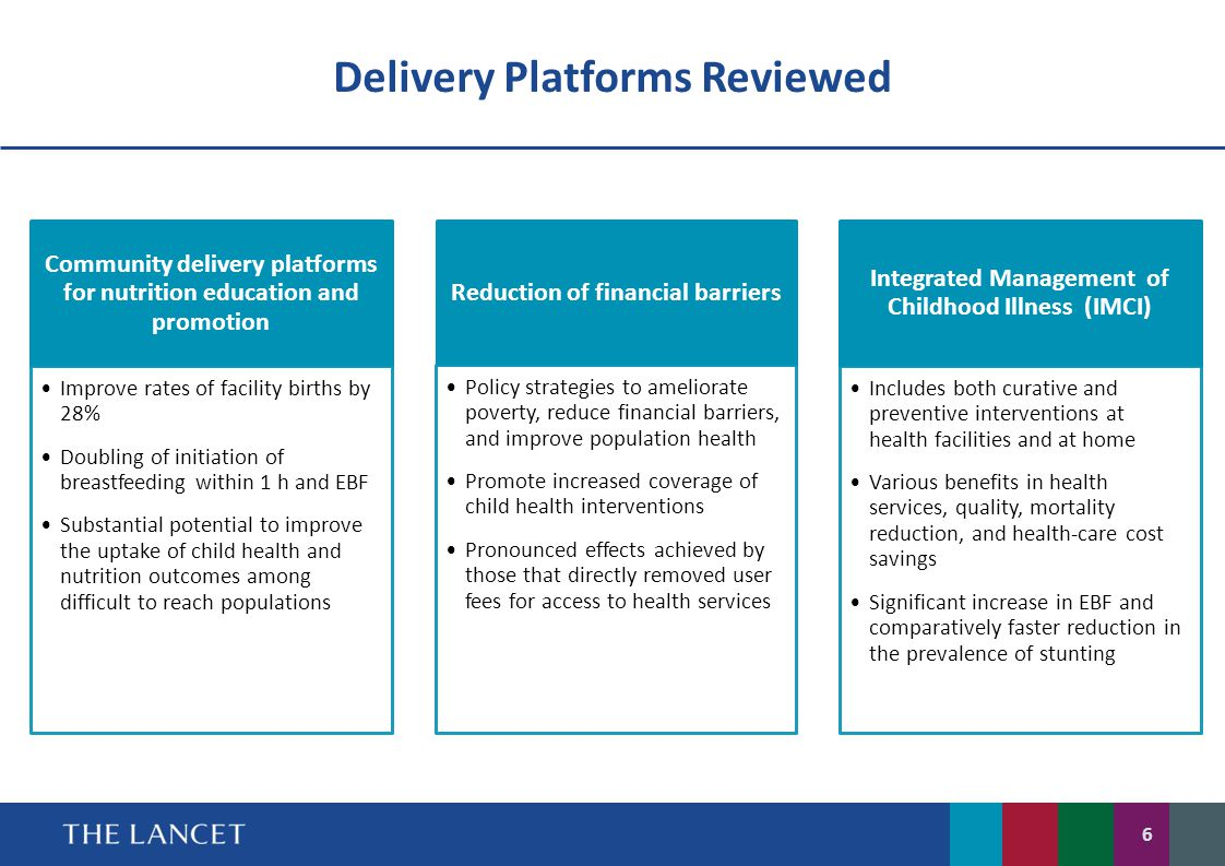 Delivery Platforms Reviewed Community delivery platforms for nutrition education and promotion Improve rates of facility births by 28% Doubling of ini