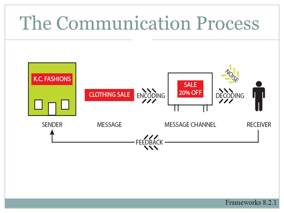 The Communication Process Frameworks 8.2.1