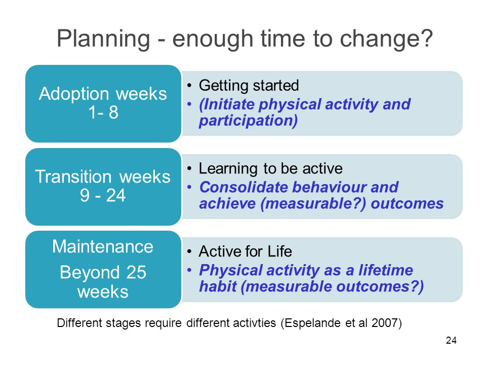 Planning - enough time to change? 24 Different stages require different activties (Espelande et al 2007)