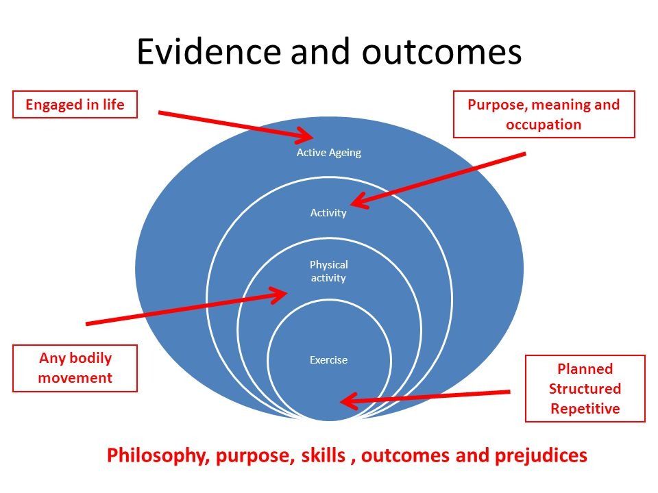 Evidence and outcomes Engaged in lifePurpose, meaning and occupation Any bodily movement Planned Structured Repetitive Philosophy, purpose, skills, outcomes and prejudices