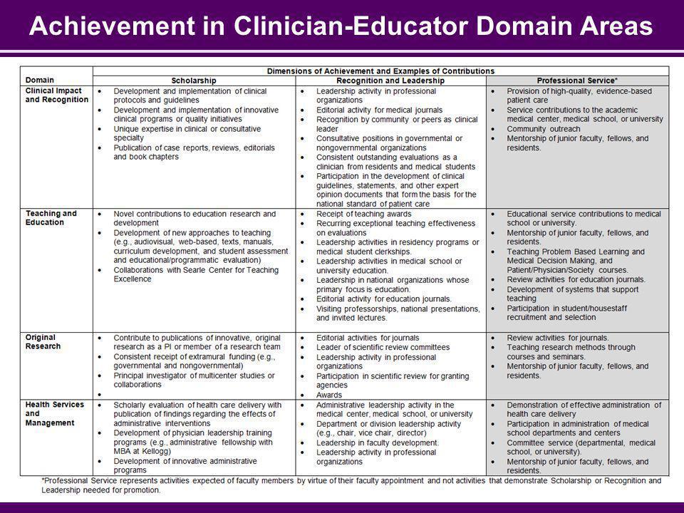 Achievement in Clinician-Educator Domain Areas