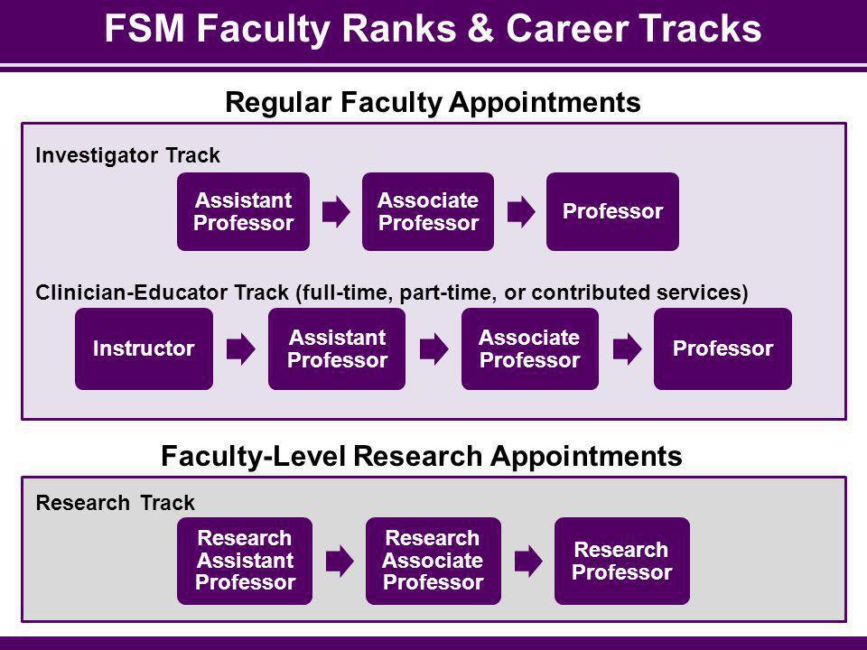 FSM Faculty Ranks & Career Tracks Assistant Professor Associate Professor Professor Instructor Assistant Professor Associate Professor Professor Resea
