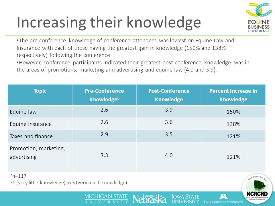Topic Pre-Conference Knowledge b Post-Conference Knowledge Percent Increase in Knowledge Equine law 2.63.9 150% Equine Insurance 2.63.6 138% Taxes and finance 2.93.5 121% Promotion, marketing, advertising 3.34.0 121% Increasing their knowledge The pre-conference knowledge of conference attendees was lowest on Equine Law and Insurance with each of those having the greatest gain in knowledge (150% and 138% respectively) following the conference However, conference participants indicated their greatest post-conference knowledge was in the areas of promotions, marketing and advertising and equine law (4.0 and 3.9).