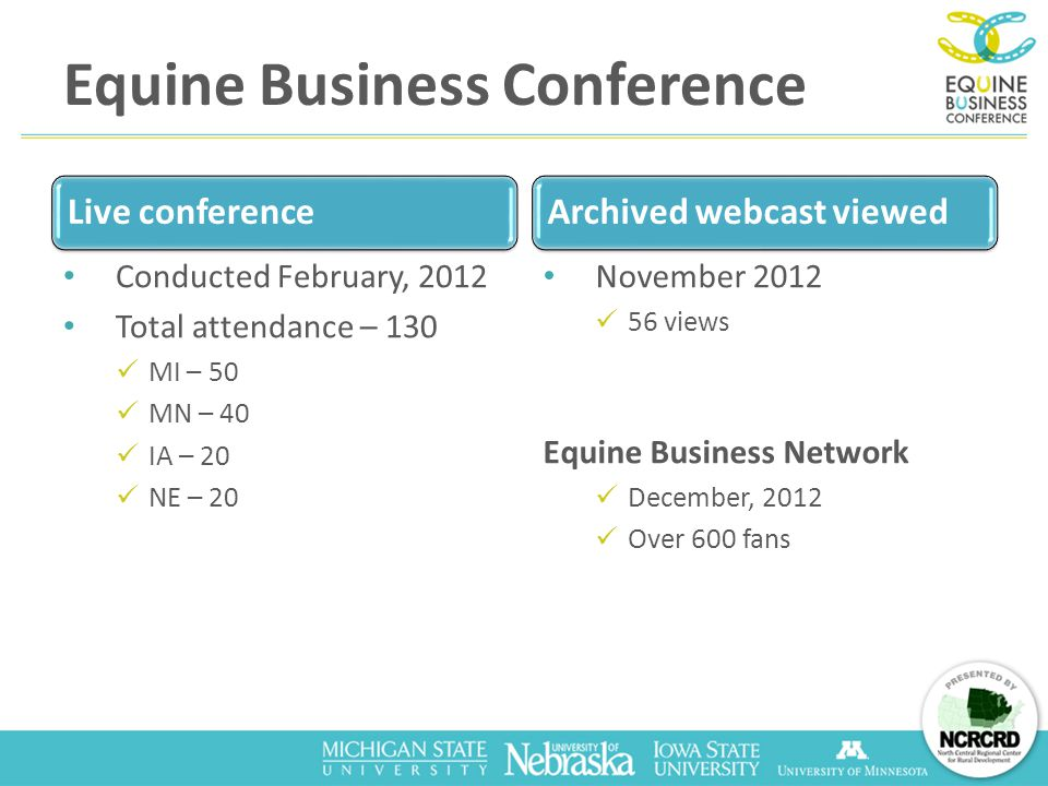Equine Business Conference Live conference Conducted February, 2012 Total attendance – 130 MI – 50 MN – 40 IA – 20 NE – 20 Archived webcast viewed November 2012 56 views Equine Business Network December, 2012 Over 600 fans