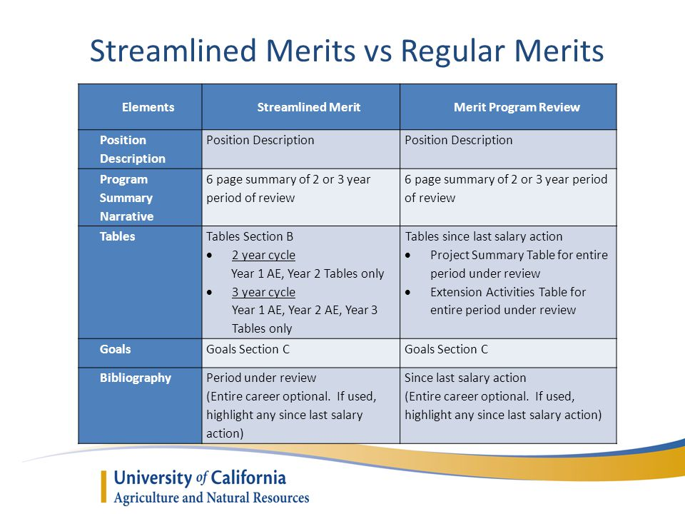Streamlined Merits vs Regular Merits ElementsStreamlined MeritMerit Program Review Position Description Program Summary Narrative 6 page summary of 2 or 3 year period of review Tables Tables Section B 2 year cycle Year 1 AE, Year 2 Tables only 3 year cycle Year 1 AE, Year 2 AE, Year 3 Tables only Tables since last salary action Project Summary Table for entire period under review Extension Activities Table for entire period under review GoalsGoals Section C BibliographyPeriod under review (Entire career optional.