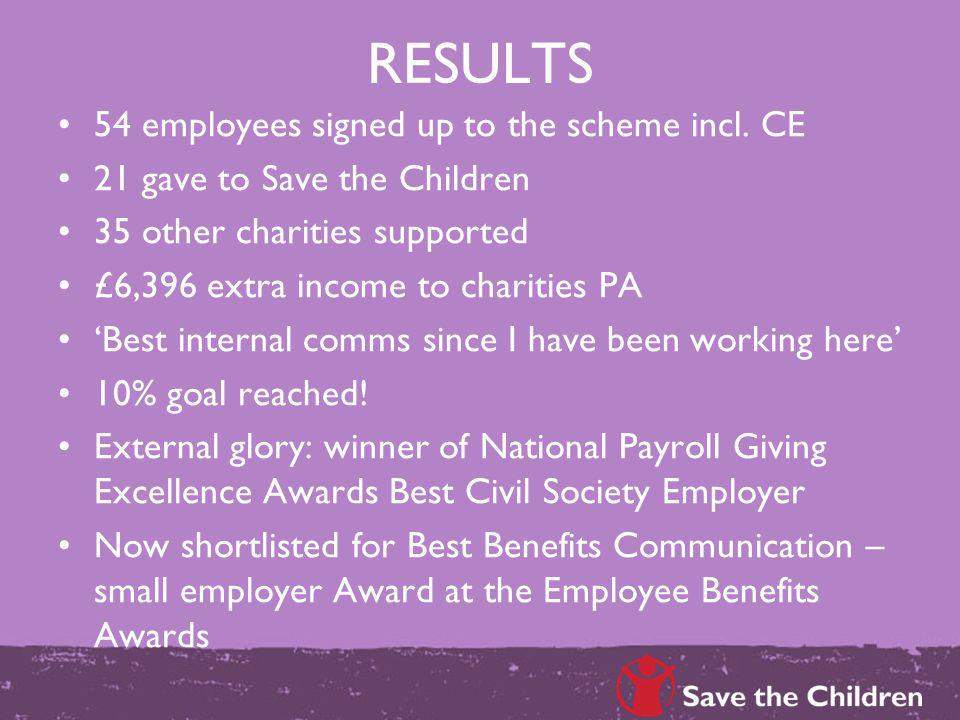 RESULTS 54 employees signed up to the scheme incl. CE 21 gave to Save the Children 35 other charities supported £6,396 extra income to charities PA Be