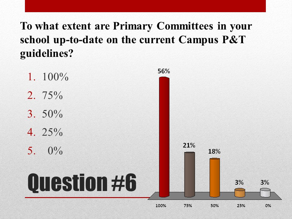 Question #6 To what extent are Primary Committees in your school up-to-date on the current Campus P&T guidelines? 1.100% 2.75% 3.50% 4.25% 5. 0%