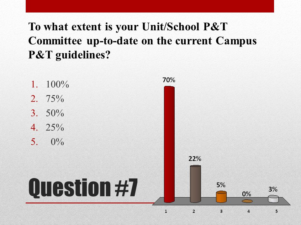Question #7 To what extent is your Unit/School P&T Committee up-to-date on the current Campus P&T guidelines? 1.100% 2.75% 3.50% 4.25% 5. 0%