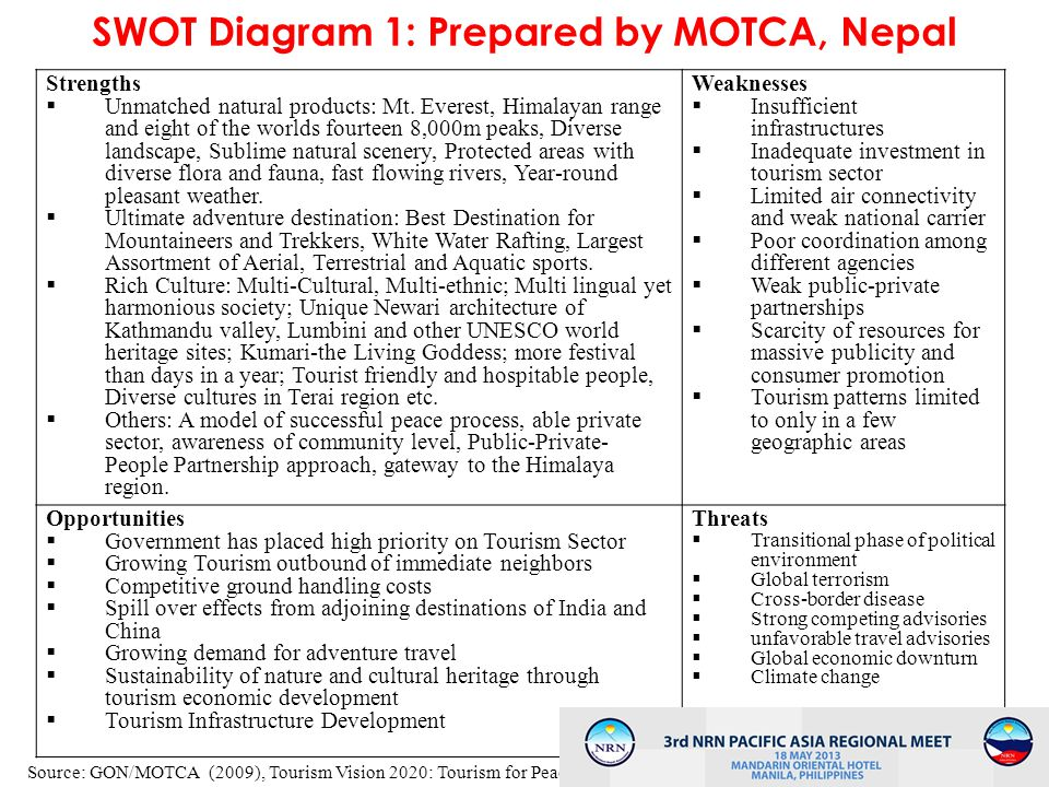 3 SWOT Diagram 1: Prepared by MOTCA, Nepal Strengths Unmatched natural products: Mt. Everest, Himalayan range and eight of the worlds fourteen 8,000m