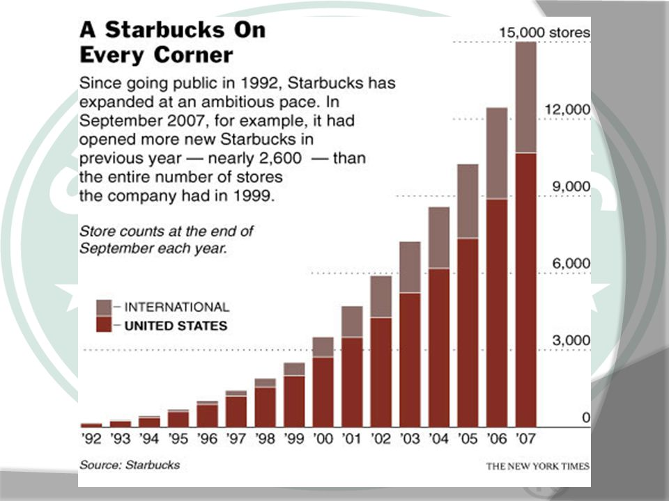 Marketing Mix Products: Starbucks sells brewed coffees, espresso beverages, cold blended beverages, food items, teas, pastries and other coffee-related items.